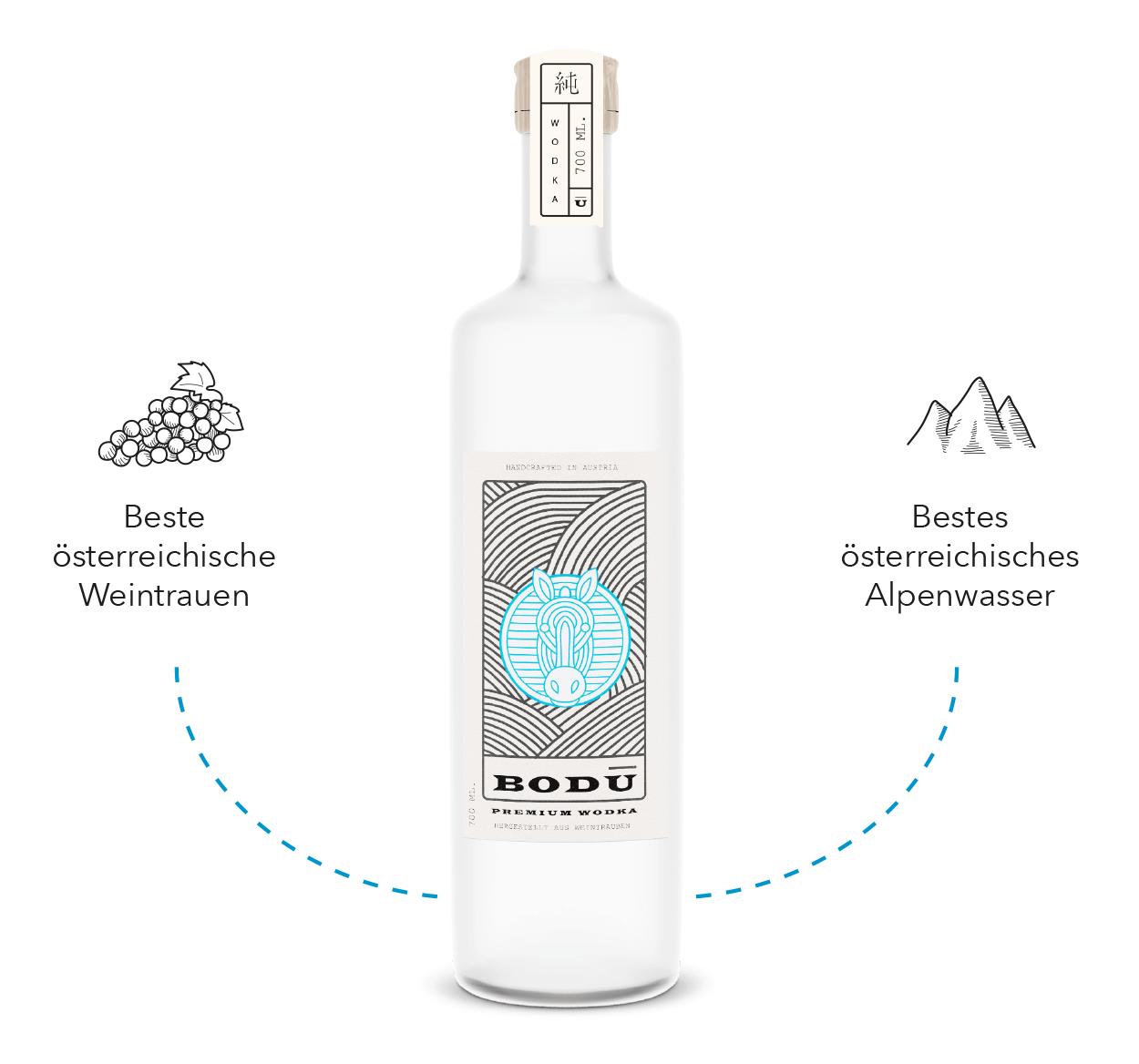 Bodu-Vodka-Zutaten