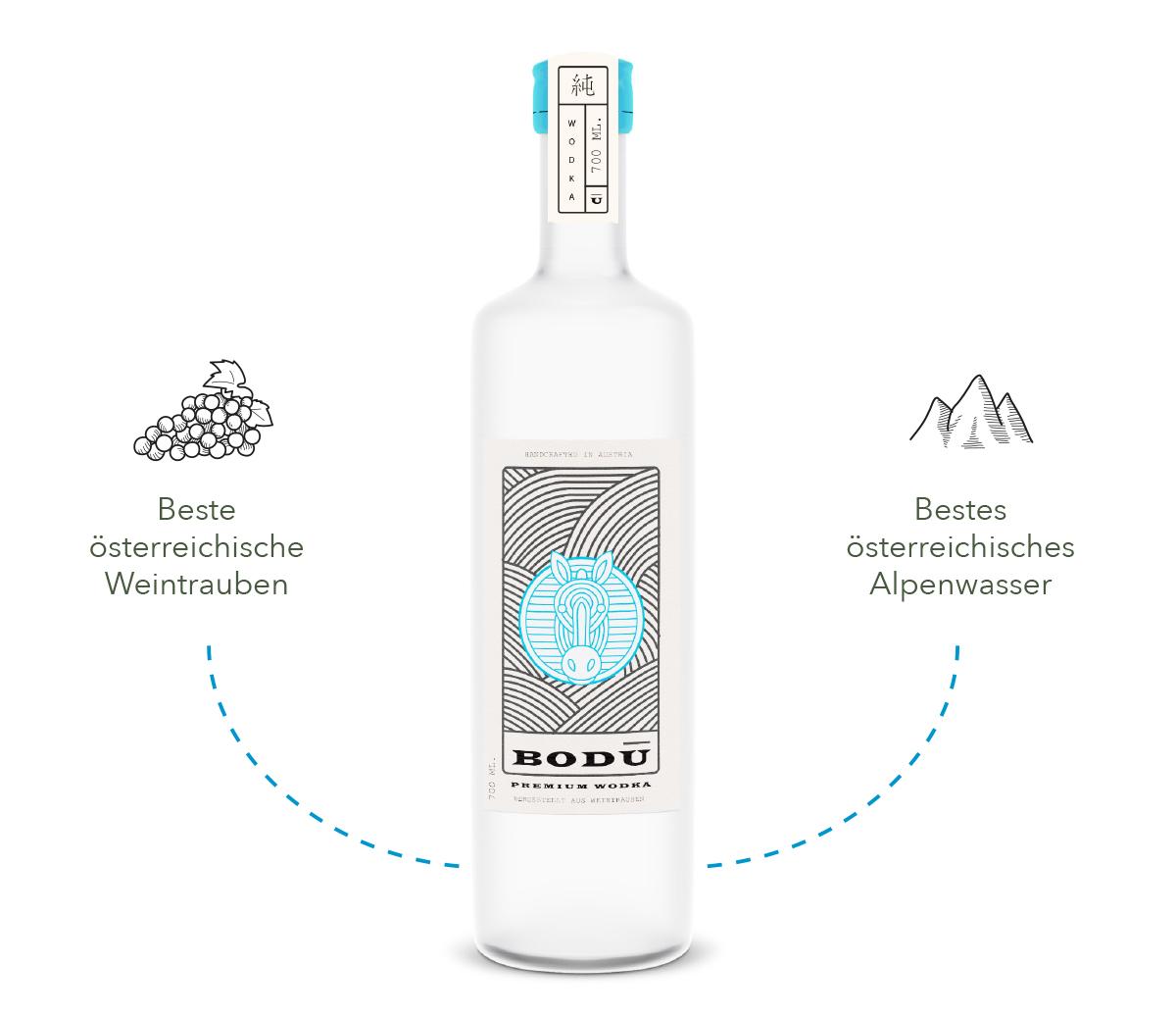 BODU-Website-Produkt-Erklärung